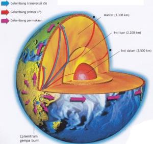 gambar-inti-dalam-bumi.jpg